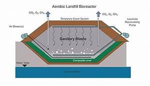 Schematic Diagram Of Landfill Design  11