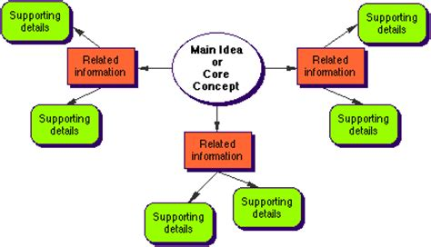 inspiration  produce  simple concept map