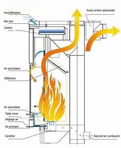 Poele A Bois Norvegien Double Combustion : ets bonnel cera design nobilis ~ Dailycaller-alerts.com Idées de Décoration