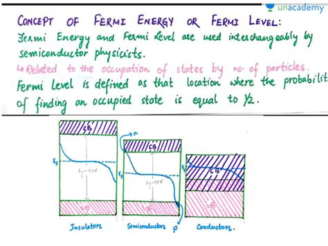 How does fermi level shift with doping? Basics of Semiconductor Physics By Ananya Paul - Unacademy Plus