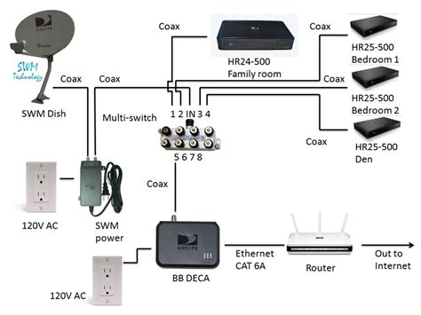 Dish Network Cable Wiring Diagram by Rv Cable And Satellite Wiring Diagram Collection