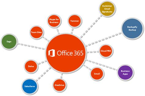 Office 365 Deployment Services  Office 365 Business