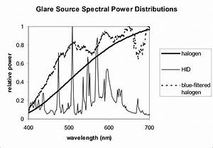 Spectral Power Distributions Of The Glare Sources Used In The Spectrum