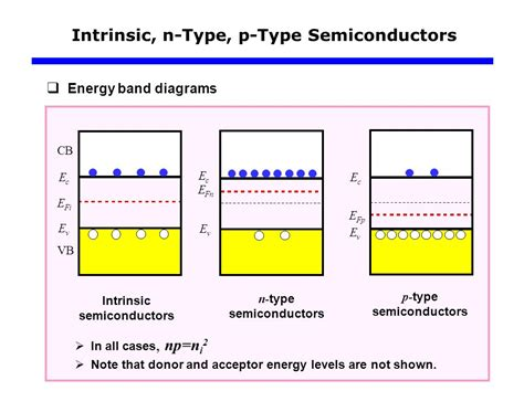 intrinsic semiconductors engineering libretexts n type semiconductor band diagram images diagram design