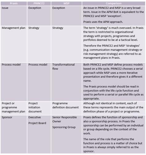 Praxis, Prince2 And Msp  Praxis Framework