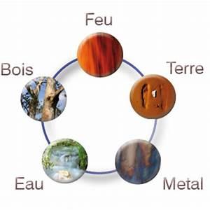 les cinq elements du feng shui With le feng shui et les couleurs 1 les 5 elements le cycle productif