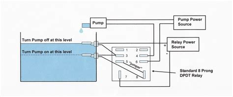 Auto Sparge Liquid Level Sensor Site Glass