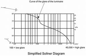 How To Make A Sollner Diagram