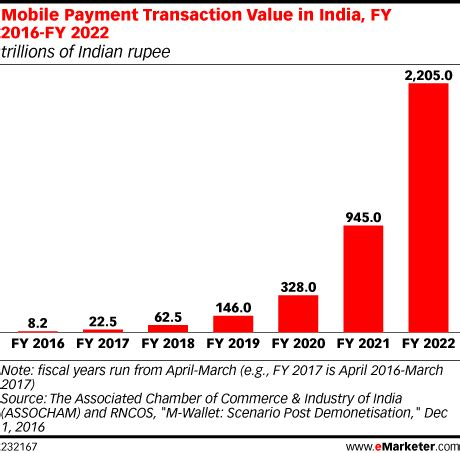 india mobile payment mobile payment transaction value in india fy 2016 fy 2022