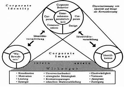 Corporate Identity Wiedmann 1992 Das Abbildung Quelle