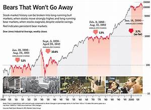 Dow Jones Chart 2008 To Present Global Financial Markets Historical Charts Investment
