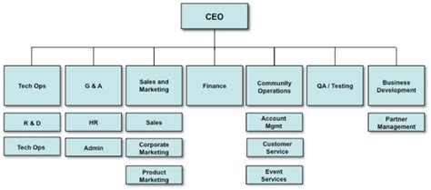 classic mistakes  organizational structure