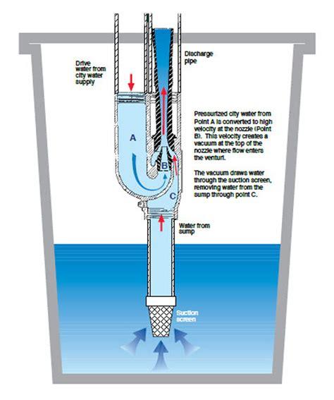 water backup sump pump protects  basement