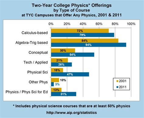 Twoyear College Physics Offerings By Type Of Course. External Recruitment Methods. How Much Does It Cost To Set Up A Website. Order My Credit Report Online. Hollywood Florida Locksmith Micro Pos System. Child Support Lawyers In Miami. Acting Schools In Austin Kansas City Attorney. Masters In Communications Programs. Yeast Infection Diaper Rash Webex Ipad App