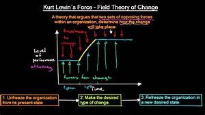 Lewin S Change Model Kurt Lewin S Force Field Theory Of Change Organizational