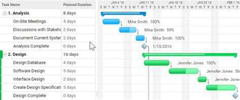 The Ultimate Guide to Gantt Charts - ProjectManager.com