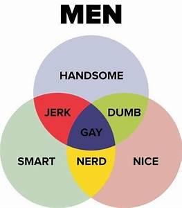 Venn Diagram  Men