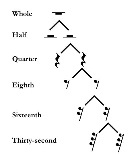 Pitch is an indication of a sound's perceived frequency, from low to high. Rhythmic values - Open Music Theory