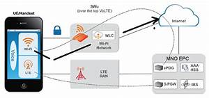 Can My 3g Phone Connect To The 4g Portable Wifi