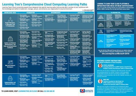 cloud computing learning path se edition  learningtree