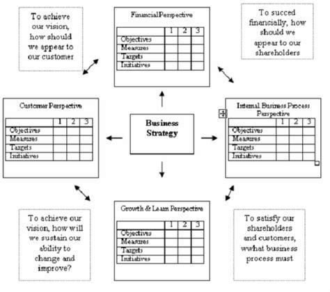 penerapan balance scorecard pada perusahaan