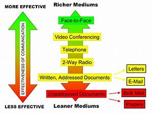 Media Richness Theory