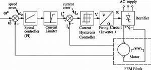 Control System Block Diagram For Spindle Motor Drive