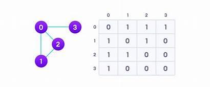 Matrix Adjacency Graph Equivalent Java Given Python