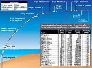 Threat Tracking Usaf Satellite Launching Nighttime Aug 25