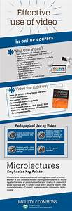 Educational infographic : Using Videos in the Virtual ...