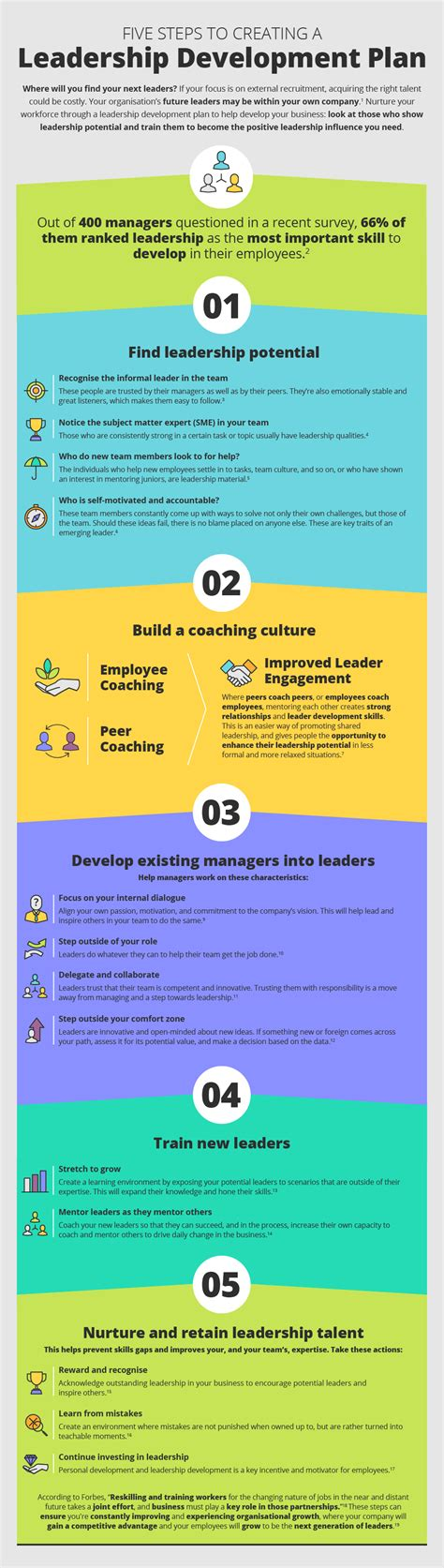 steps  creating  leadership development plan