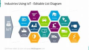Simple Iot Diagrams To Explain Internet Of Things Network