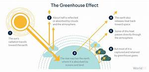 Diagram Of The Greenhouse Effect : the greenhouse effect world101 ~ A.2002-acura-tl-radio.info Haus und Dekorationen
