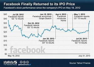 Oil Market Price Chart Chart Facebook Finally Returned To Its Ipo Price Statista