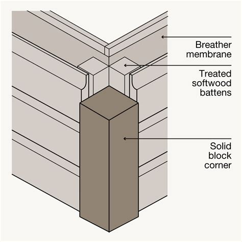 how to fit shiplap cladding corner details vastern