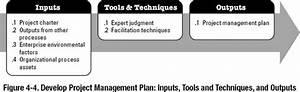 4 2 Develop Project Management Plan