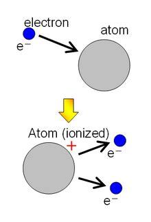 ionisation wikipedia