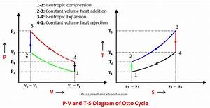 What Is Otto Cycle - P-v And T-s Diagram Easiest Explanation