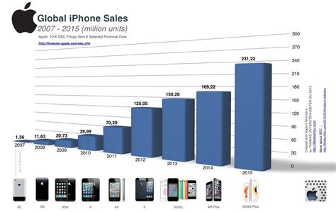 iphone sales the astonishing rise of iphone sales in one amazing chart