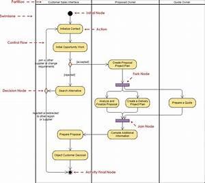 Collaboration Diagram Tutorial