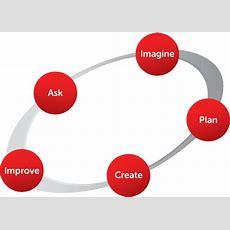 The Engineering Design Process  Engineering Is Elementary