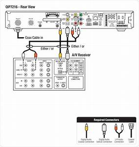 List Directions On How To Hook Up Aiwa Surround With My Rca Hd Tv Verizon Fios And Magnavox Dvd Hd