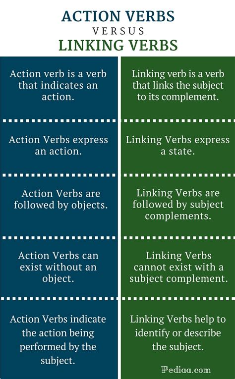 Difference Between Action And Linking Verbs