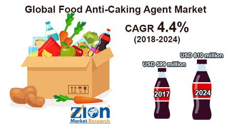 global food anti caking agent market  type size