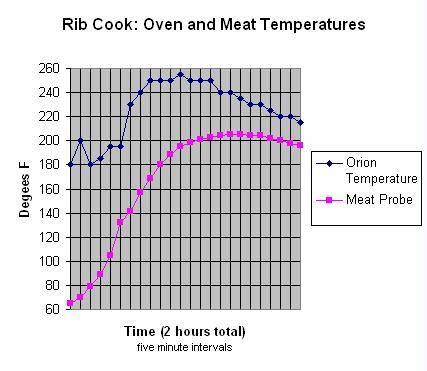ribs temperature smoking what would be an alternative cooking technique for the orion cooker to get more tender