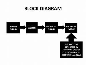 Utilize Noise To Produce Electricity