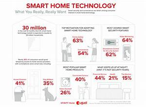 Homee Smart Home : thirty million u s households projected to add smart home ~ Lizthompson.info Haus und Dekorationen