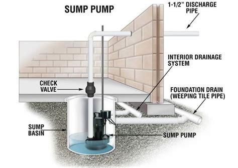 sump pumps draintony