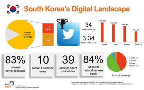 korian si e social profile 4 social media and e business e payment