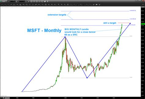 microsoft stock price history is microsoft s stock msft running out of upside see